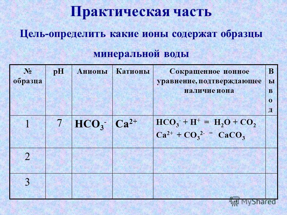 3 2 HCO 3 - + H + = H 2 O + CO 2 Ca 2+ + CO 3 2- = CaCO 3 Ca 2+ HCO 3 - 7 1 ВыводВывод Сокращенное ионное уравнение, подтверждающее наличие иона КатионыАнионыpH образца Практическая часть Цель-определить какие ионы содержат образцы минеральной воды