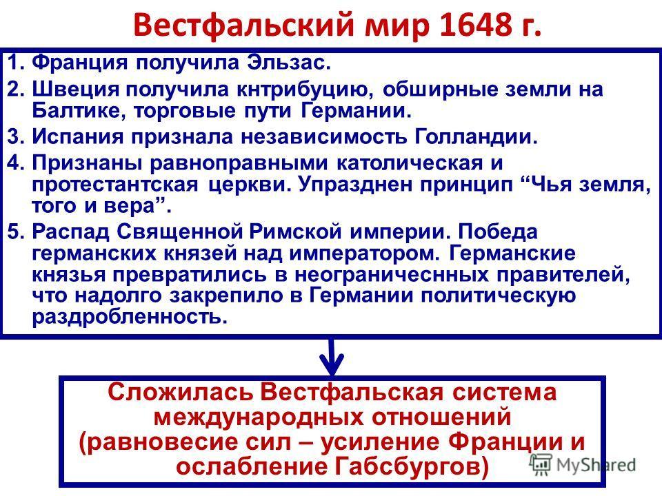 Вестфальский мир 1648 г. 1.Франция получила Эльзас. 2.Швеция получила кнтрибуцию, обширные земли на Балтике, торговые пути Германии. 3.Испания признала независимость Голландии. 4.Признаны равноправными католическая и протестантская церкви. Упразднен