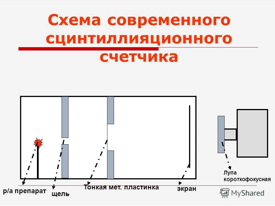 экран Лупа короткофокусная Тонкая мет. пластинка щель р/а препарат Схема современного сцинтиллияционного счетчика
