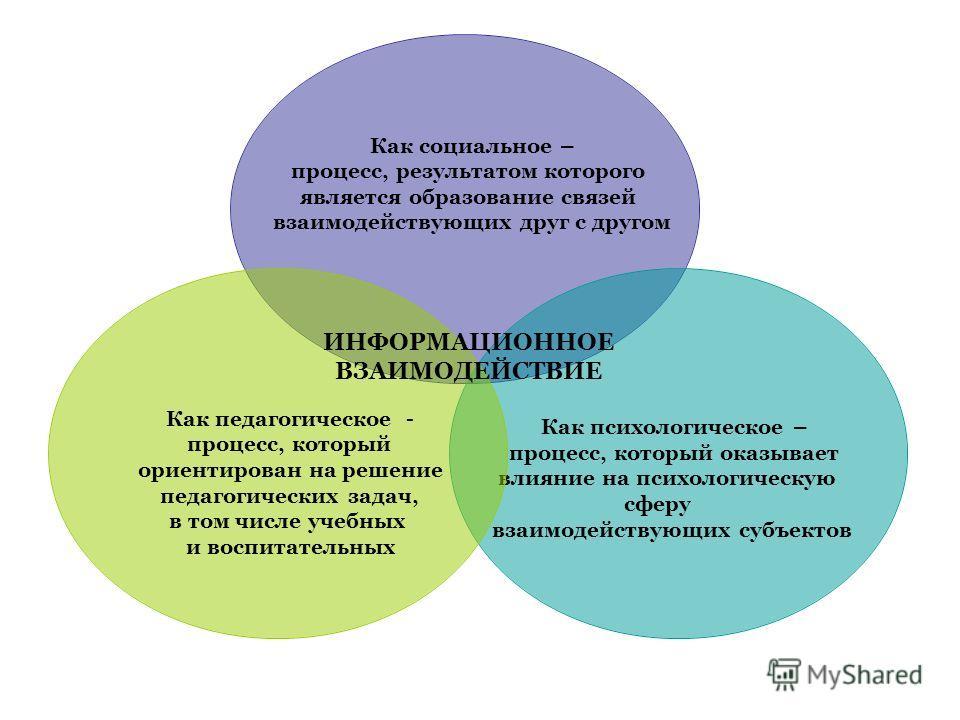 Как социальное – процесс, результатом которого является образование связей взаимодействующих друг с другом Как психологическое – процесс, который оказывает влияние на психологическую сферу взаимодействующих субъектов Как педагогическое - процесс, кот