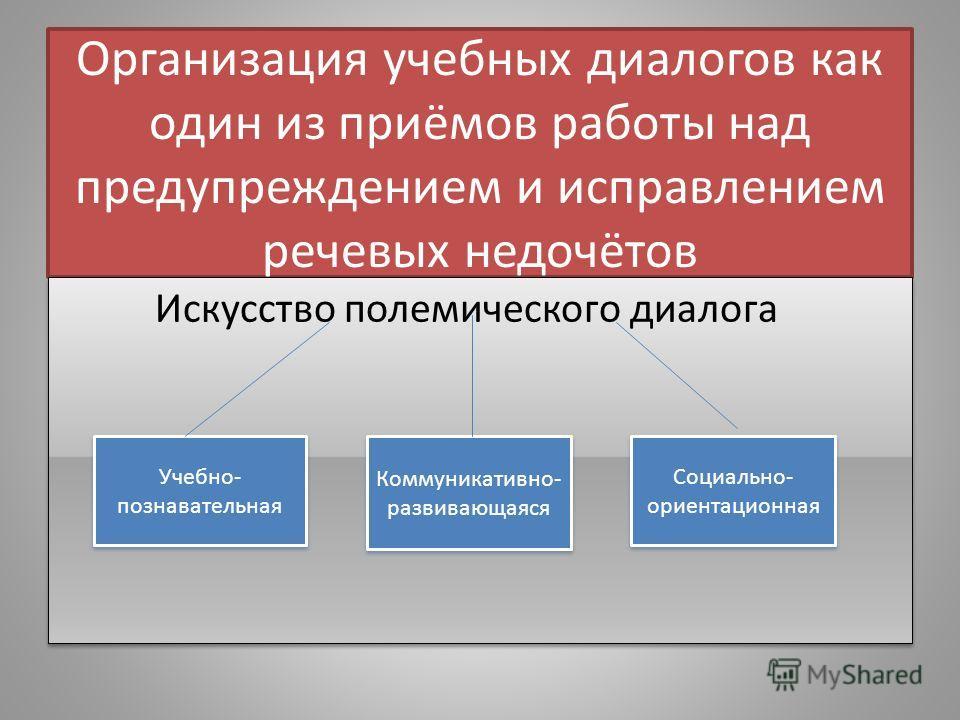 Организация учебных диалогов как один из приёмов работы над предупреждением и исправлением речевых недочётов Искусство полемического диалога Социально- ориентационная Коммуникативно- развивающаяся Учебно- познавательная