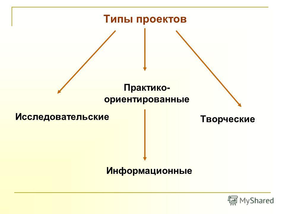 Типы проектов Исследовательские Информационные Творческие Практико- ориентированные