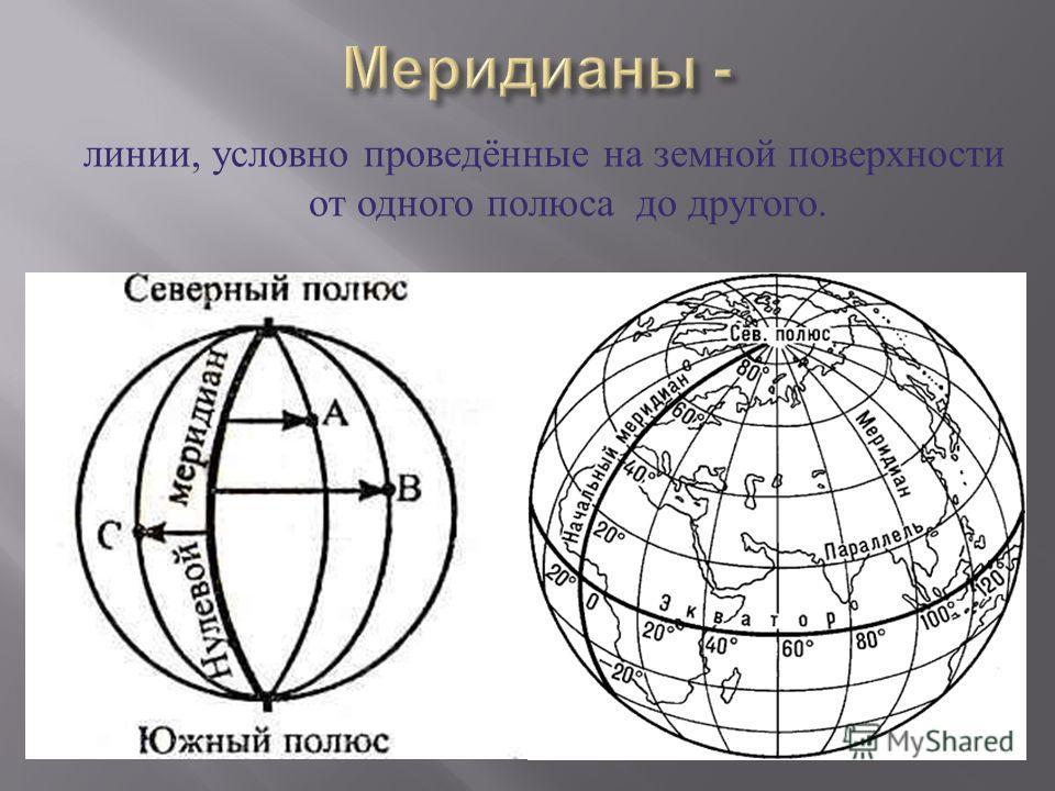 линии, условно проведённые на земной поверхности от одного полюса до другого.