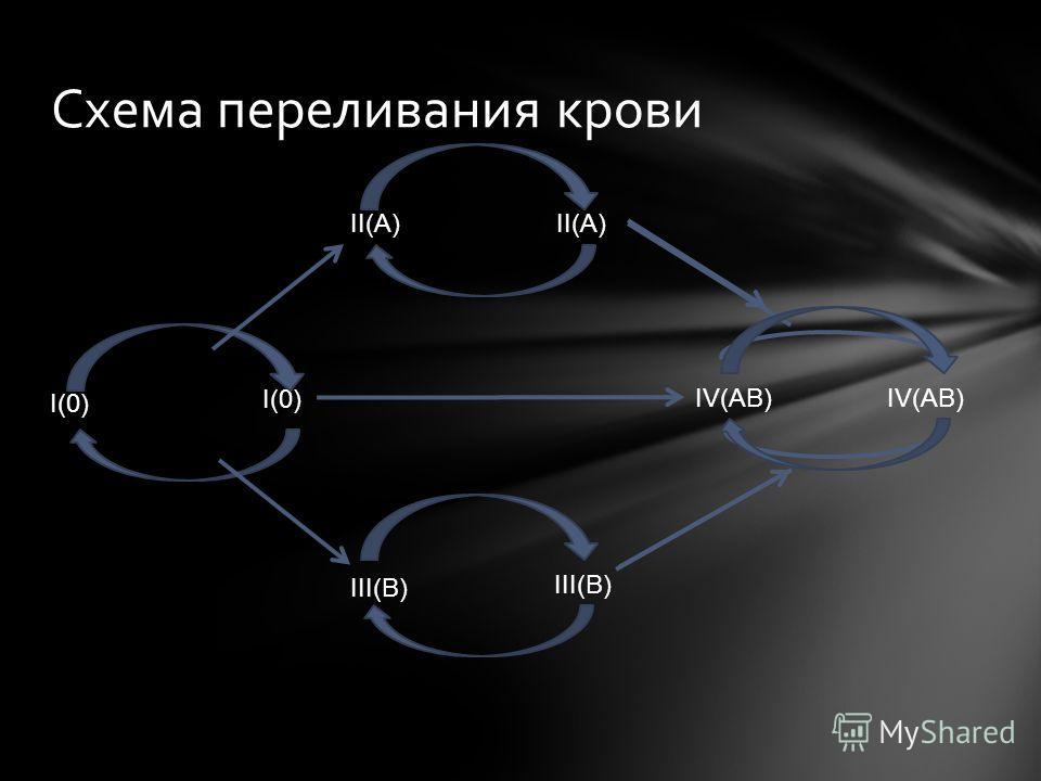 Схема переливания крови I(0) II(A) IV(AB) III(B) II(A) III(B) IV(AB)