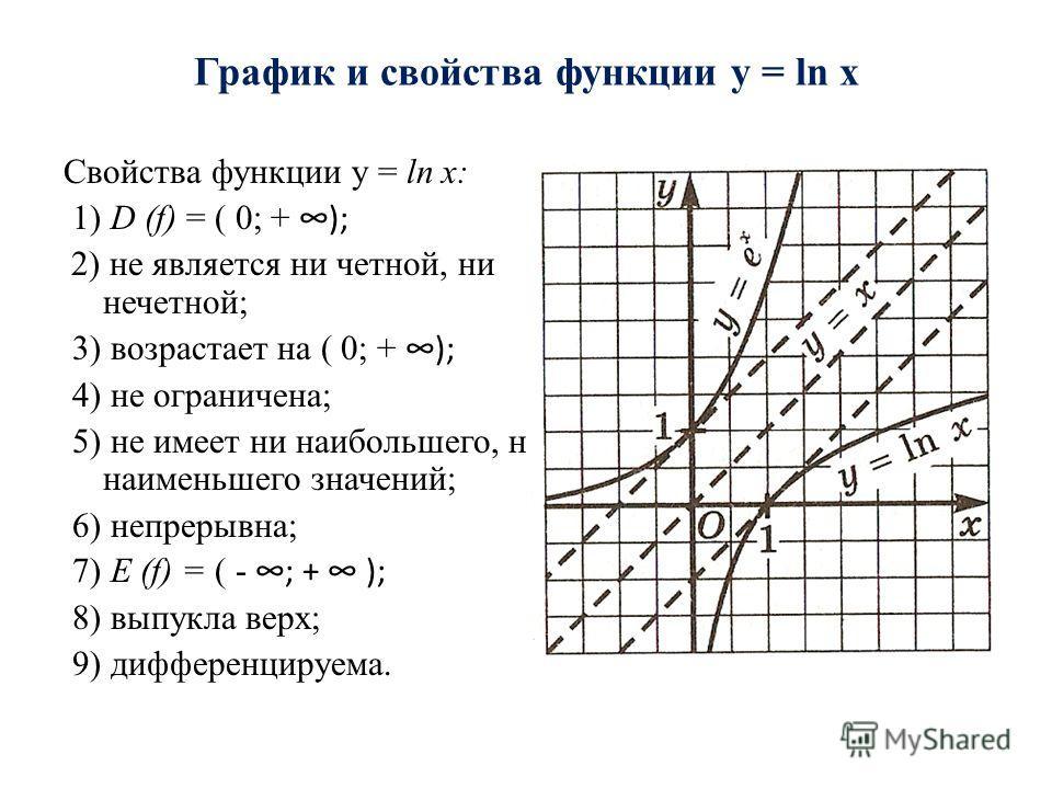 Свойства функции y = ln x: 1) D (f) = ( 0; +); 2) не является ни четной, ни нечетной; 3) возрастает на ( 0; +); 4) не ограничена; 5) не имеет ни наибольшего, ни наименьшего значений; 6) непрерывна; 7) Е (f) = ( -; + ); 8) выпукла верх; 9) дифференцир