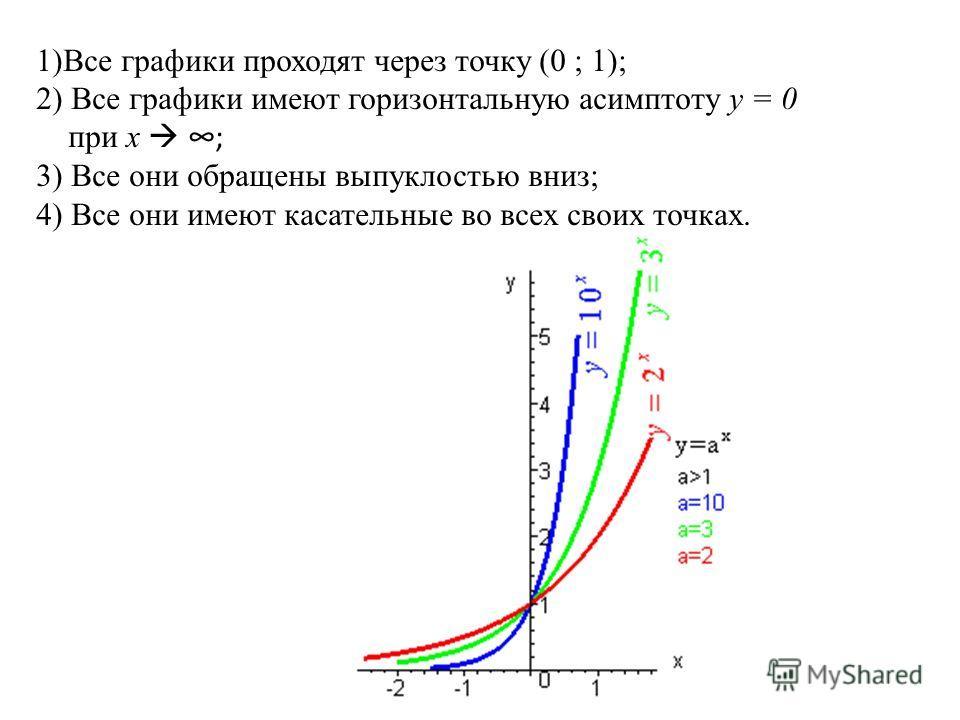 1)Все графики проходят через точку (0 ; 1); 2) Все графики имеют горизонтальную асимптоту у = 0 при х; 3) Все они обращены выпуклостью вниз; 4) Все они имеют касательные во всех своих точках.
