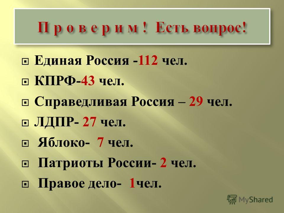Единая Россия -112 чел. КПРФ -43 чел. Справедливая Россия – 29 чел. ЛДПР - 27 чел. Яблоко - 7 чел. Патриоты России - 2 чел. Правое дело - 1 чел.