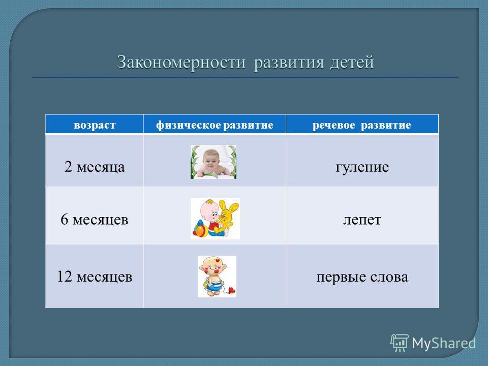 возрастфизическое развитиеречевое развитие 2 месяцагуление 6 месяцевлепет 12 месяцевпервые слова