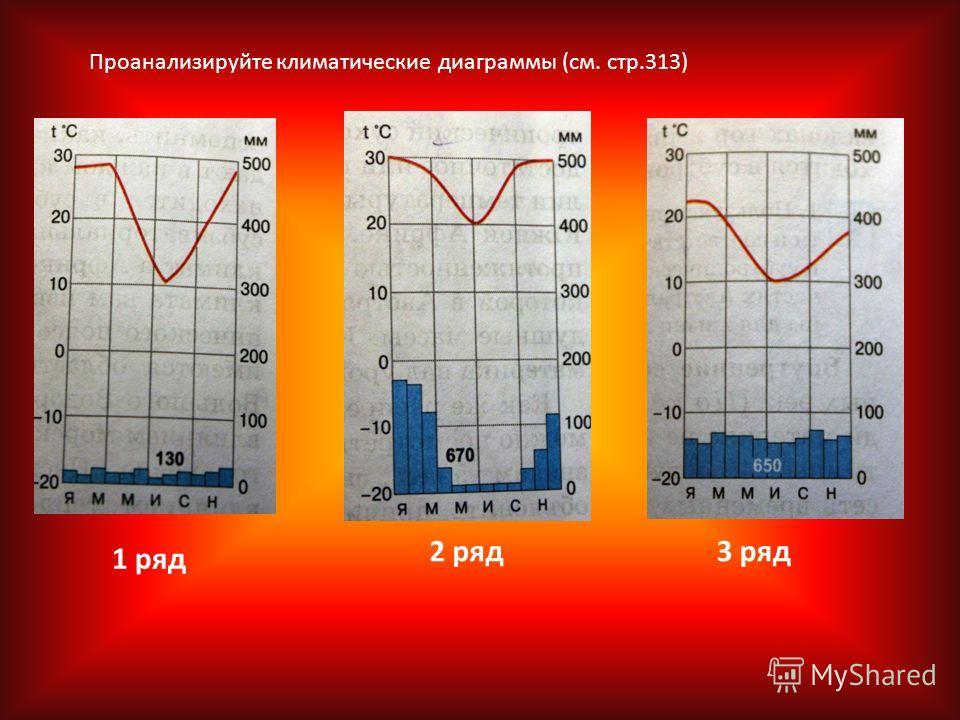 Климатические диаграммы 7 класс