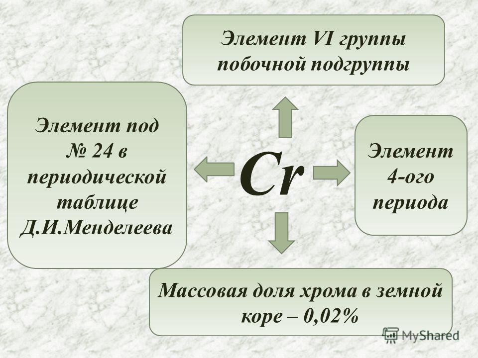 Cr Элемент под 24 в периодической таблице Д.И.Менделеева Элемент VI группы побочной подгруппы Элемент 4-ого периода Массовая доля хрома в земной коре – 0,02%
