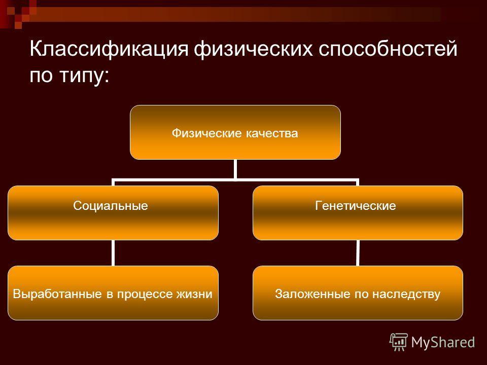 Классификация физических способностей по типу: Физические качества Социальные Выработанные в процессе жизни Генетические Заложенные по наследству