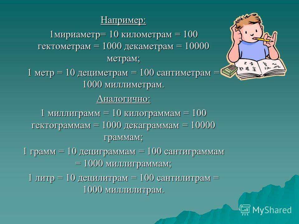 Например: 1мириаметр= 10 километрам = 100 гектометрам = 1000 декаметрам = 10000 метрам; 1 метр = 10 дециметрам = 100 сантиметрам = 1000 миллиметрам. Аналогично: 1 миллиграмм = 10 килограммам = 100 гектограммам = 1000 декаграммам = 10000 граммам; 1 гр