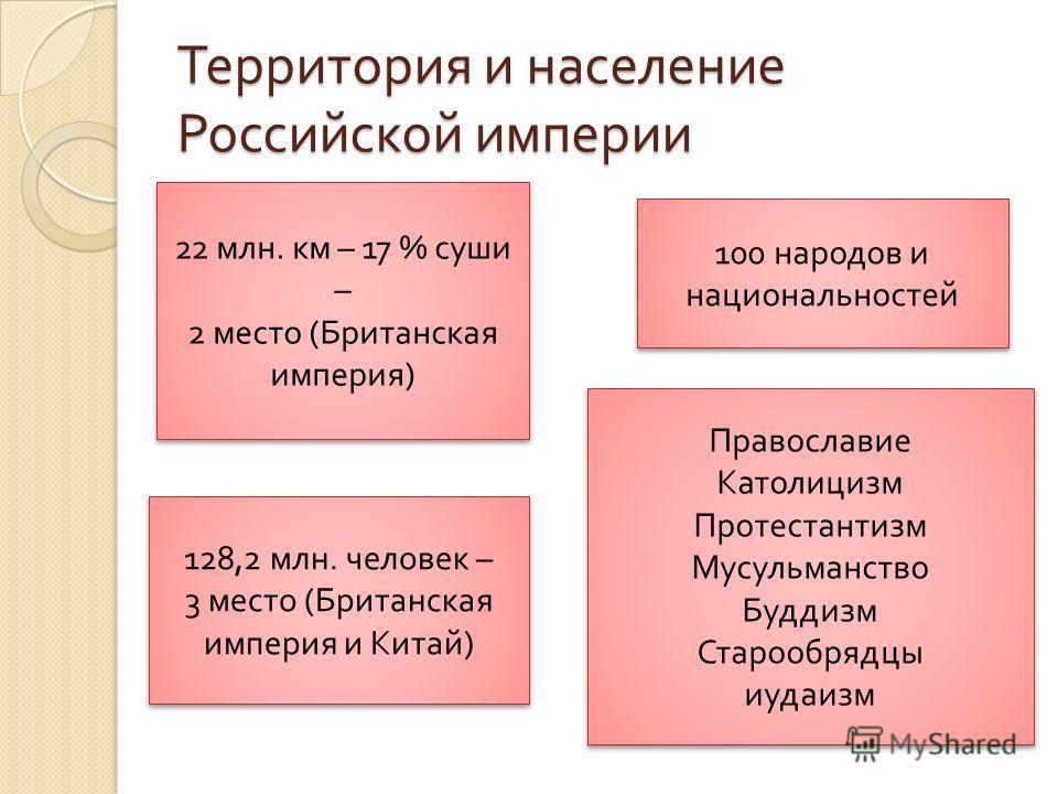 Территория и население Российской империи 22 млн. км – 17 % суши – 2 место ( Британская империя ) 22 млн. км – 17 % суши – 2 место ( Британская империя ) 128,2 млн. человек – 3 место ( Британская империя и Китай ) 128,2 млн. человек – 3 место ( Брита