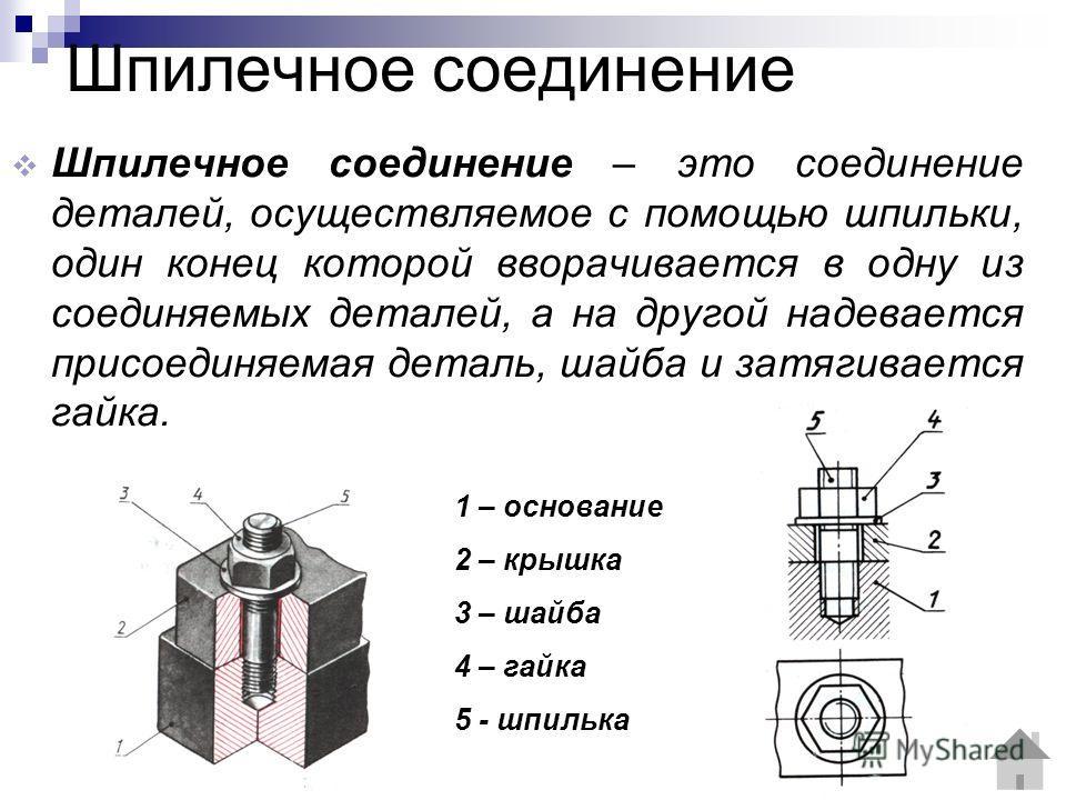 Шпилечное соединение Шпилечное соединение – это соединение деталей, осуществляемое с помощью шпильки, один конец которой вворачивается в одну из соединяемых деталей, а на другой надевается присоединяемая деталь, шайба и затягивается гайка. 1 – основа