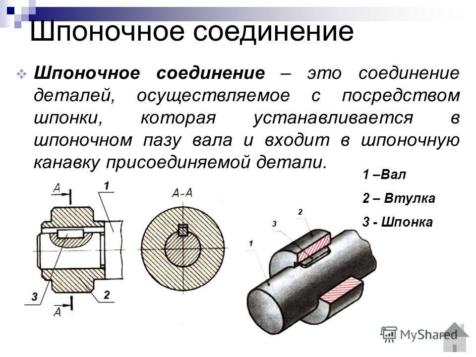 Шпоночное соединение Шпоночное соединение – это соединение деталей, осуществляемое с посредством шпонки, которая устанавливается в шпоночном пазу вала и входит в шпоночную канавку присоединяемой детали. 1 –Вал 2 – Втулка 3 - Шпонка