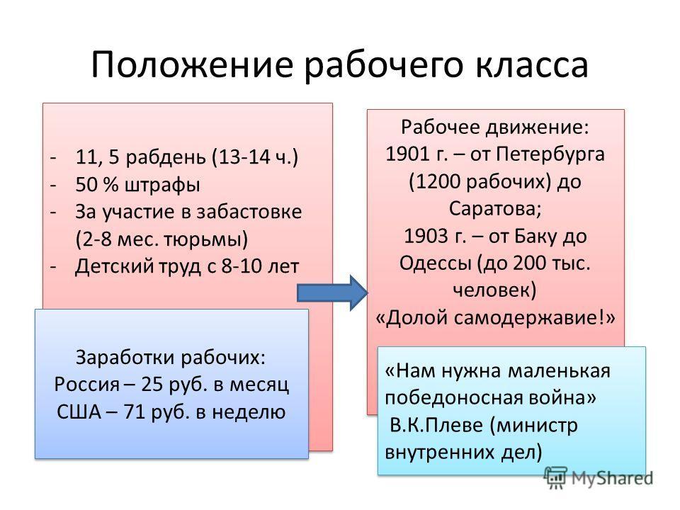 Положение рабочего класса -11, 5 рабдень (13-14 ч.) -50 % штрафы -За участие в забастовке (2-8 мес. тюрьмы) -Детский труд с 8-10 лет -11, 5 рабдень (13-14 ч.) -50 % штрафы -За участие в забастовке (2-8 мес. тюрьмы) -Детский труд с 8-10 лет Рабочее дв