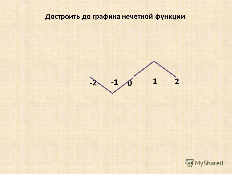 0 -2 1 2 Достроить до графика нечетной функции