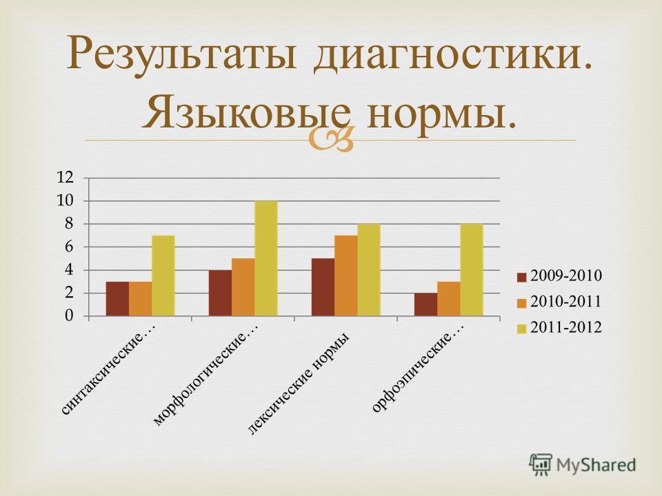 Результаты диагностики. Языковые нормы.