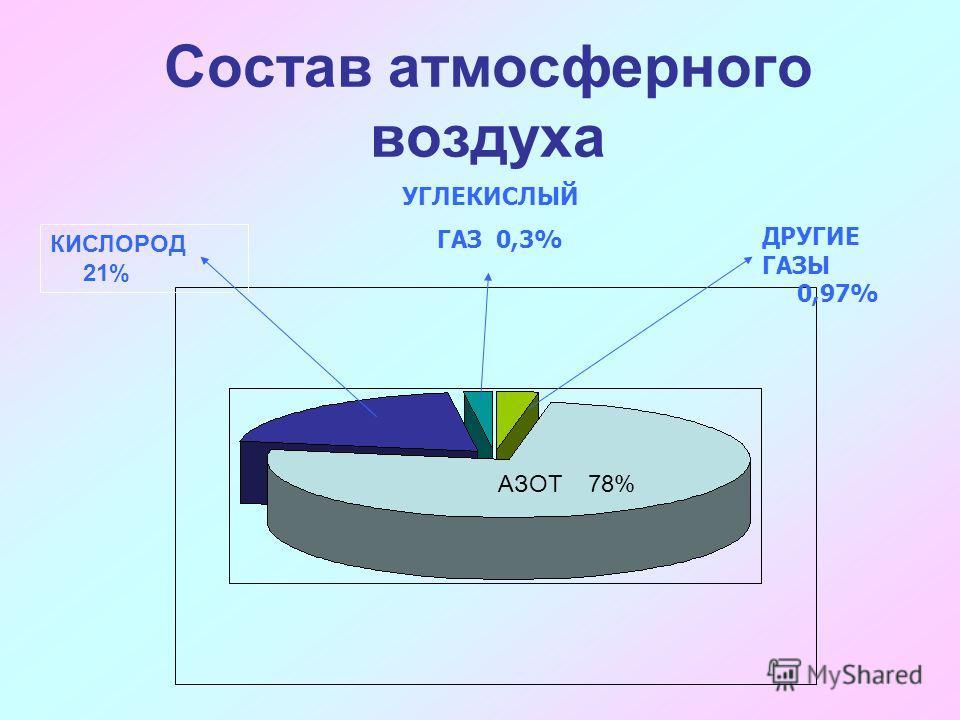 ДРУГИЕ ГАЗЫ 0,97% УГЛЕКИСЛЫЙ ГАЗ 0,3% АЗОТ 78% КИСЛОРОД 21% Состав атмосферного воздуха