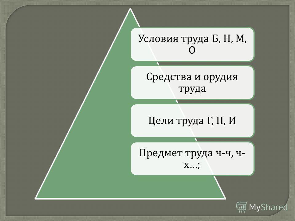 Условия труда Б, Н, М, О Средства и орудия труда Цели труда Г, П, И Предмет труда ч - ч, ч - х …;