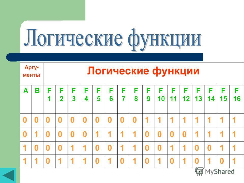 Аргу- менты Логические функции ABF1F1 F2F2 F3F3 F4F4 F5F5 F6F6 F7F7 F8F8 F9F9 F 10 F 11 F 12 F 13 F 14 F 15 F 16 000000000011111111 010000111100001111 100011001100110011 110111010101010101