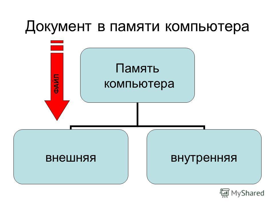 Документ в памяти компьютера Память компьютера внешняявнутренняя ФАЙЛ