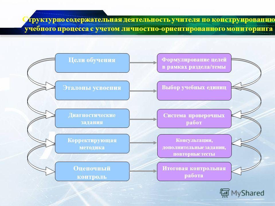 Структурно содержательная деятельность учителя по конструированию учебного процесса с учетом личностно-ориентированного мониторинга Цели обучения Эталоны усвоения Диагностические задания Корректирующая методика Оценочный контроль Формулирование целей