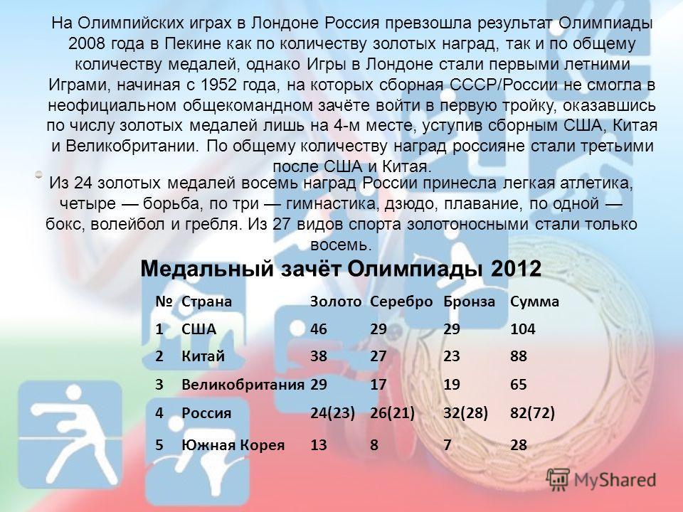 На Олимпийских играх в Лондоне Россия превзошла результат Олимпиады 2008 года в Пекине как по количеству золотых наград, так и по общему количеству медалей, однако Игры в Лондоне стали первыми летними Играми, начиная с 1952 года, на которых сборная С