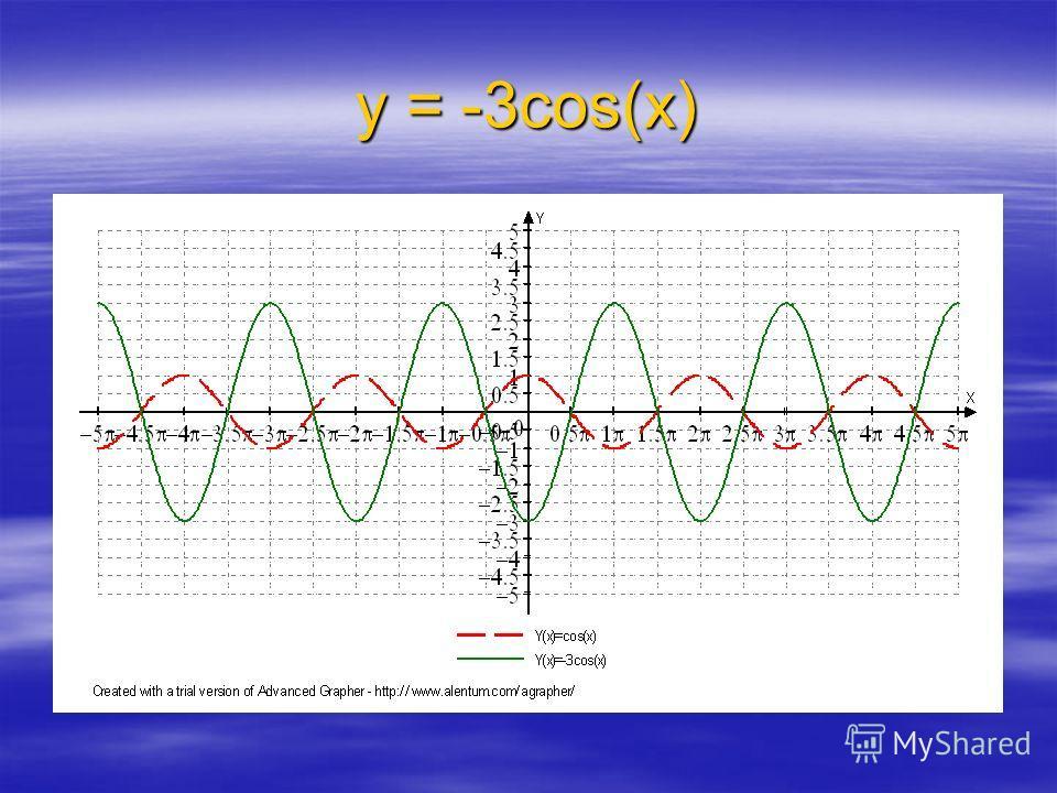 у = 3cos(x)