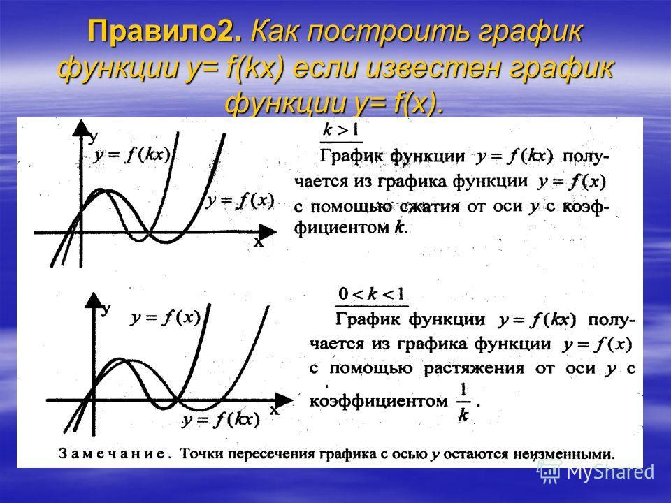 Правило1. Как построить график функции y= тf(x) если известен график функции y= f(x).