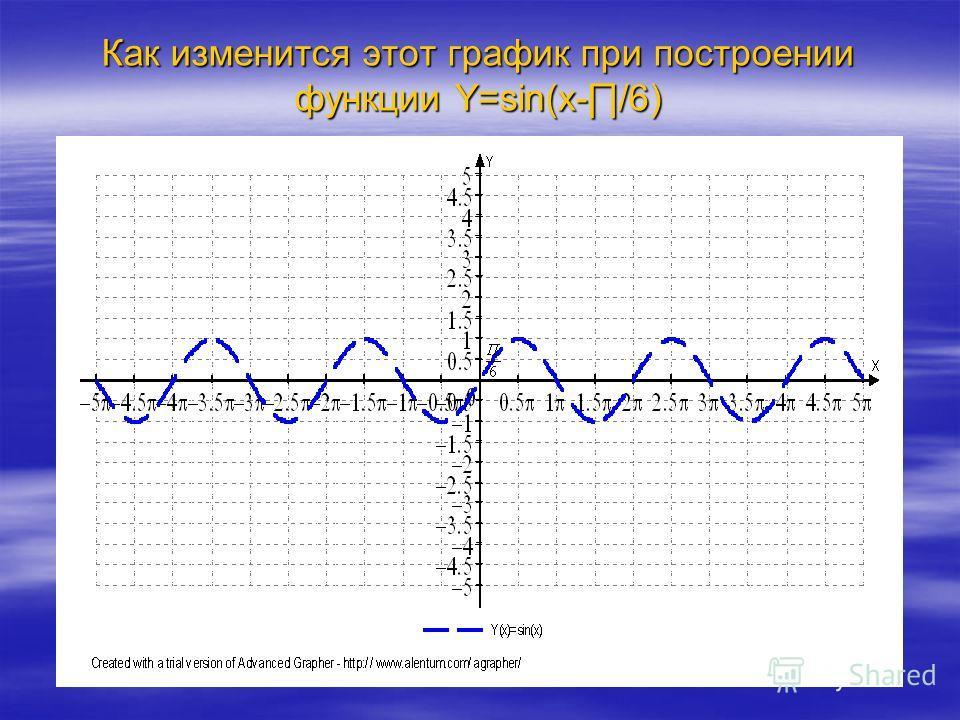 Покажите как проходит график функции у = sin x