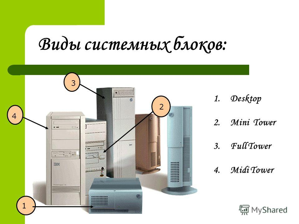 Виды системных блоков: 1 2 3 4 1.Desktop 2.Mini Tower 3.Full Tower 4.Midi Tower