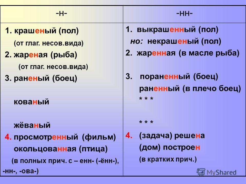 -н--нн- 1. крашеный (пол) (от глаг. несов.вида) 2. жареная (рыба) (от глаг. несов.вида) 3. раненый (боец) кованый жёваный 4. просмотренный (фильм) окольцованная (птица) (в полных прич. с – енн- (-ённ-), -нн-, -ова-) 1. выкрашенный (пол) но: некрашены