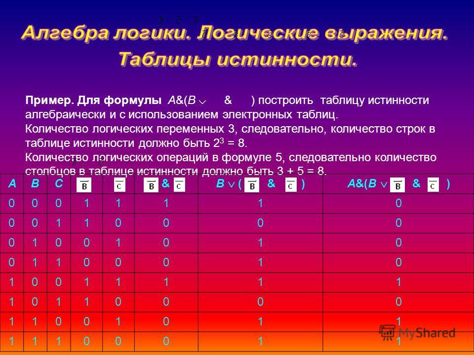 Пример. Для формулы A&(B & ) построить таблицу истинности алгебраически и с использованием электронных таблиц. Количество логических переменных 3, следовательно, количество строк в таблице истинности должно быть 2 3 = 8. Количество логических операци