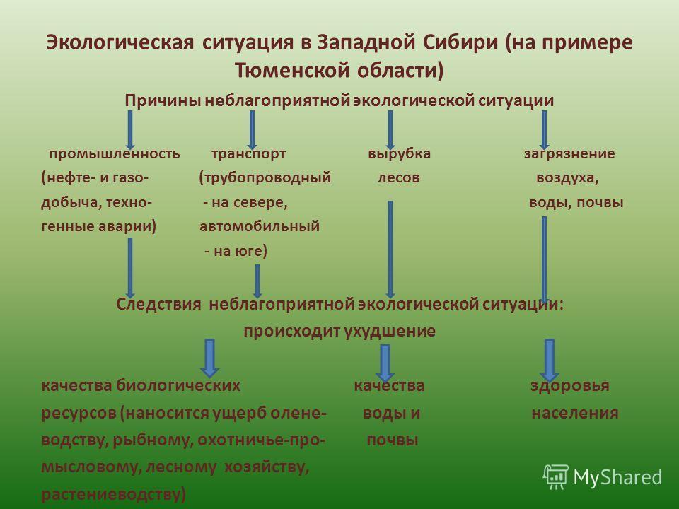 Экологическая ситуация в Западной Сибири (на примере Тюменской области) Причины неблагоприятной экологической ситуации промышленность транспорт вырубка загрязнение (нефте- и газо- (трубопроводный лесов воздуха, добыча, техно- - на севере, воды, почвы