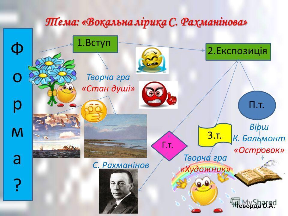 Міжпредметні зв язкі Музика - Література Чеверда О.А.