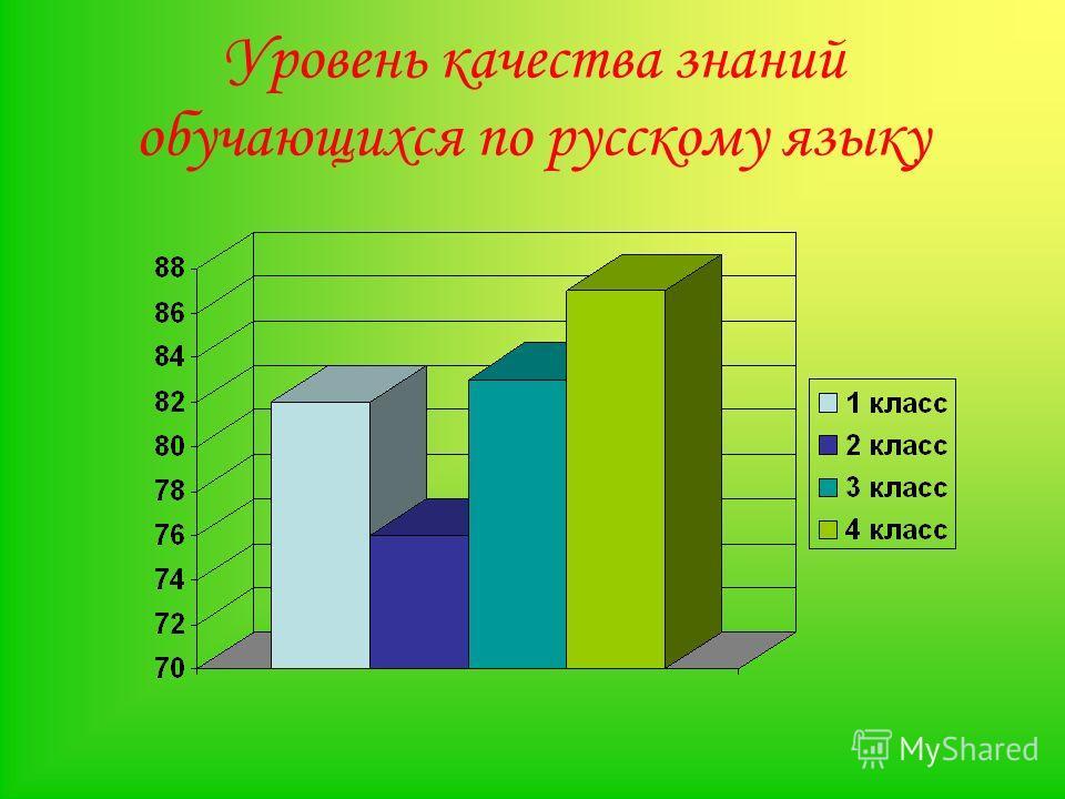 Уровень качества знаний обучающихся по русскому языку