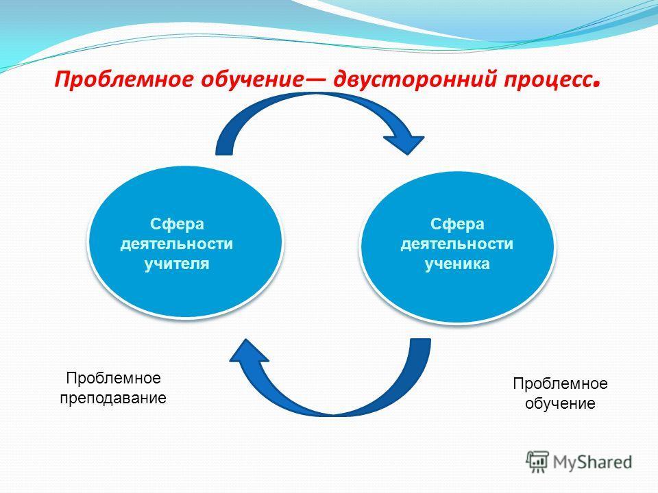 Проблемное обучение двусторонний процесс. Сфера деятельности учителя Сфера деятельности ученика Проблемное преподавание Проблемное обучение