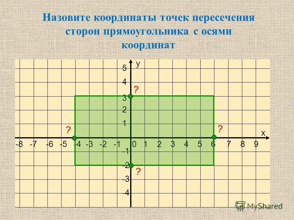-8 -7 -6 -5 -4 -3 -2 -1 0 1 2 3 4 5 6 7 8 9 5 4 3 2 1 -2 -3 -4 х у Назовите координаты вершин треугольника ? ? ?
