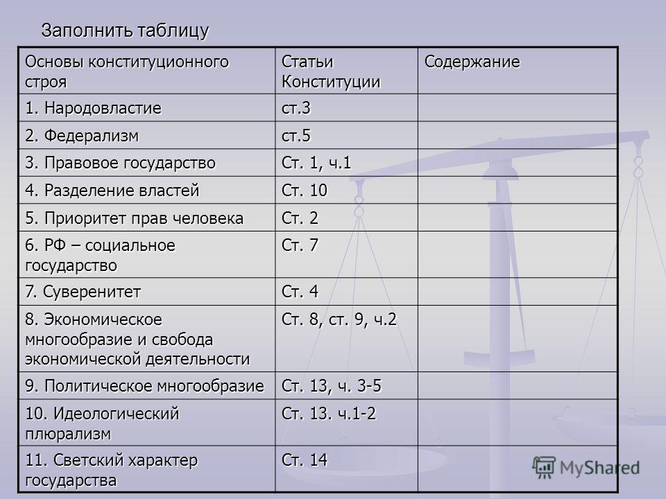 Заполнить таблицу Основы