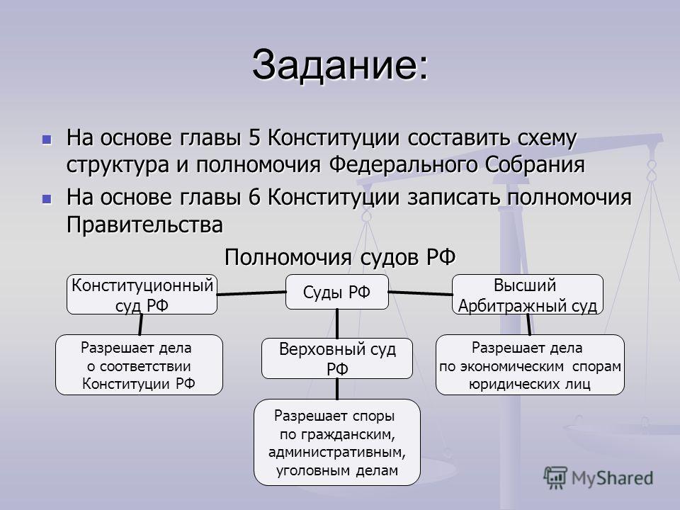 Задание: На основе главы 5 Конституции составить схему структура и полномочия Федерального Собрания На основе главы 5 Конституции составить схему структура и полномочия Федерального Собрания На основе главы 6 Конституции записать полномочия Правитель