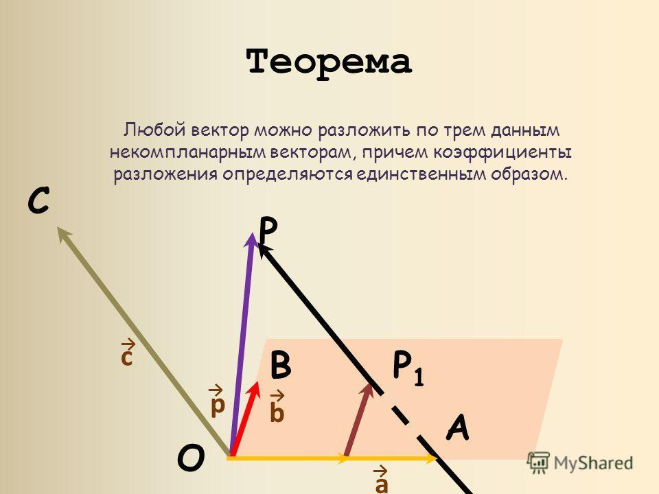 Теорема Любой вектор можно разложить по трем данным некомпланарным векторам, причем коэффициенты разложения определяются единственным образом. c a C A P1P1 O P p B b