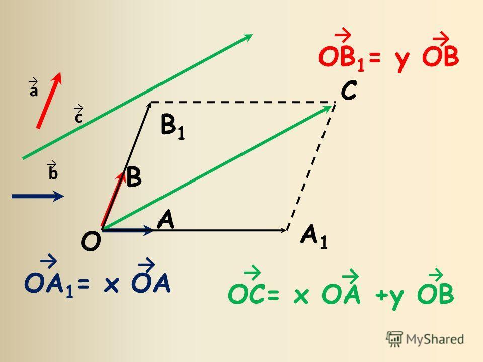 О C A1A1 A B B1B1 OB 1 = y OB OA 1 = x OA OC= x OA +y OB a b c