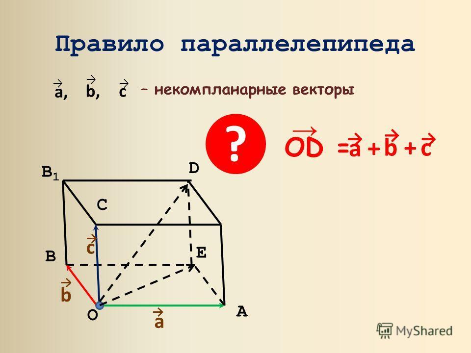 Правило параллелепипеда a, b, c O A B B1B1 D C E – некомпланарные векторы a b c OD = b + a + c ?