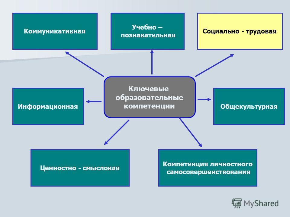 Ключевые образовательные компетенции Коммуникативная Общекультурная Социально - трудовая Ценностно - смысловая Учебно – познавательная Информационная Компетенция личностного самосовершенствования