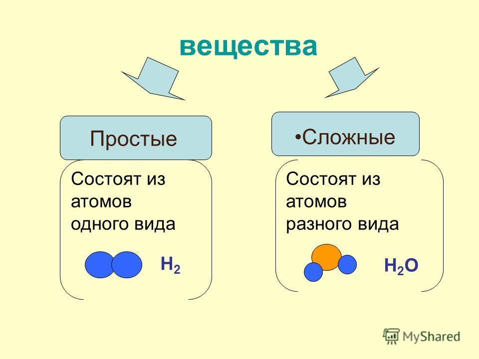Сложные вещества Простые Состоят из атомов одного вида Состоят из атомов разного вида Н2Н2 Н2ОН2О