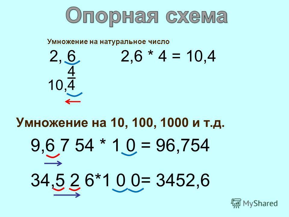 Умножение на 10, 100, 1000 и т.д. 9,6 7 54 * 1 0 = 96,754 34,5 2 6*1 0 0= 3452,6 Умножение на натуральное число 2, 6 2,6 * 4 = 10,4 4 10,4
