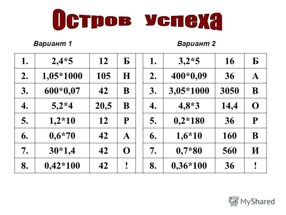 1.2,4*512Б1.3,2*516Б 2.1,05*1000105Н2.400*0,0936А 3.600*0,0742В3.3,05*10003050В 4.5,2*420,5В4.4,8*314,4О 5.1,2*1012Р5.0,2*18036Р 6.0,6*7042А6.1,6*10160В 7.30*1,442О7.0,7*80560И 8.0,42*10042!8.0,36*10036! Вариант 1 Вариант 2