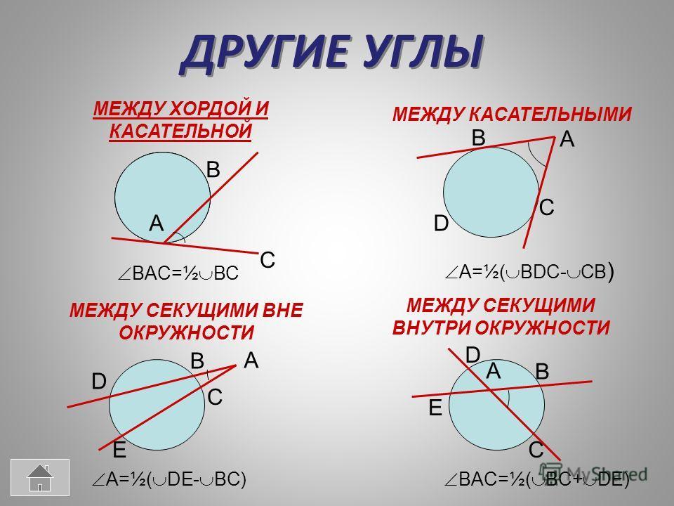 ДРУГИЕ УГЛЫ МЕЖДУ ХОРДОЙ И КАСАТЕЛЬНОЙ МЕЖДУ КАСАТЕЛЬНЫМИ МЕЖДУ СЕКУЩИМИ ВНЕ ОКРУЖНОСТИ МЕЖДУ СЕКУЩИМИ ВНУТРИ ОКРУЖНОСТИ B B B B A A A A C C C C D D D E E BAC=½ BC A=½( BDC- CB ) A=½( DE- BC) BAC=½( BC+ DE)