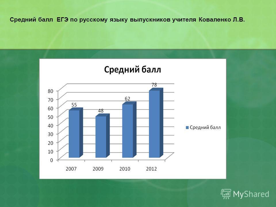 Средний балл ЕГЭ по русскому языку выпускников учителя Коваленко Л.В.